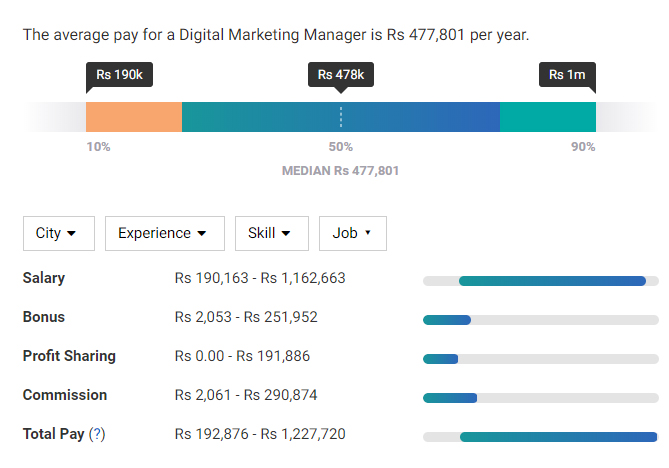 Digital Marketing Pay scale India