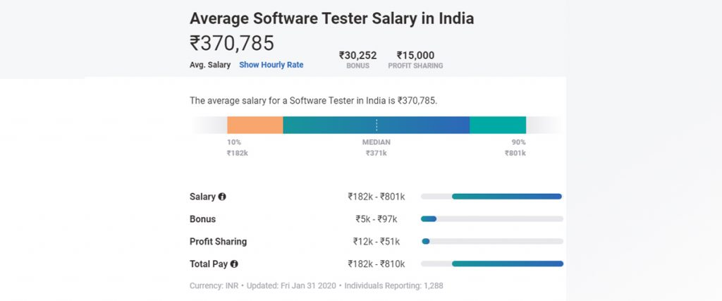 Software Tester Salary